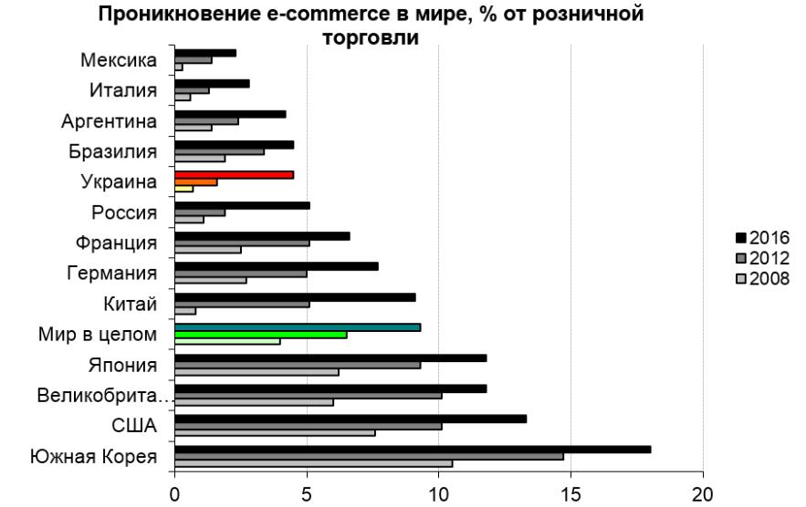 ecommerce-v-ukraine-2