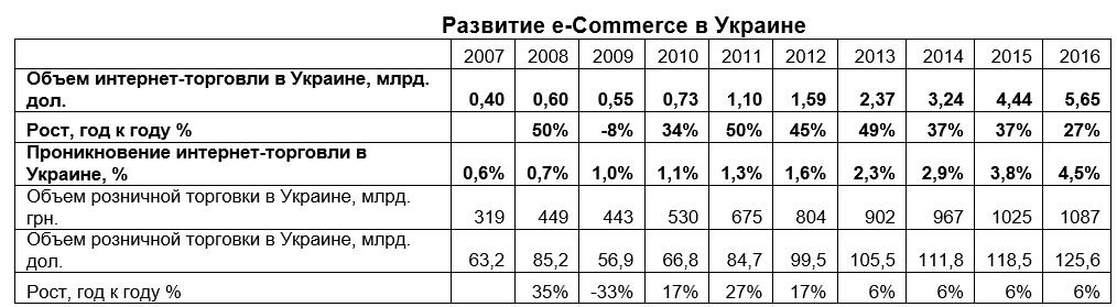 ecommerce-v-ukraine-4