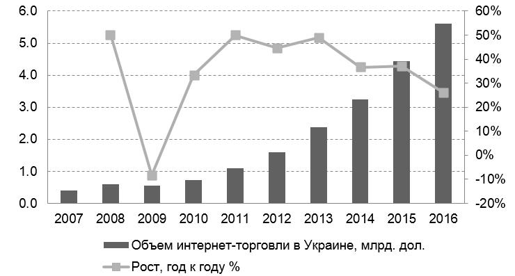 ecommerce-v-ukraine-5