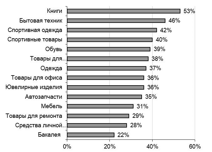 ecommerce-v-ukraine-7