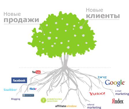 derevo_marketing_ru