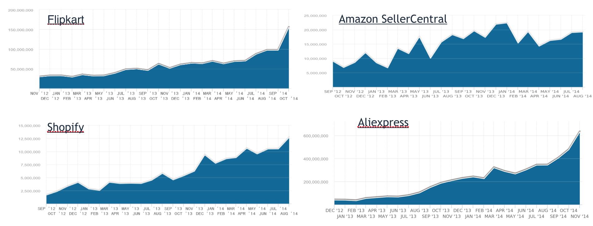 ecommerce-market