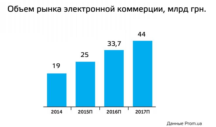 объем рынка электронной коммерции 2016