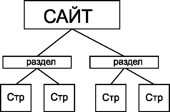 структурное дерево сайта